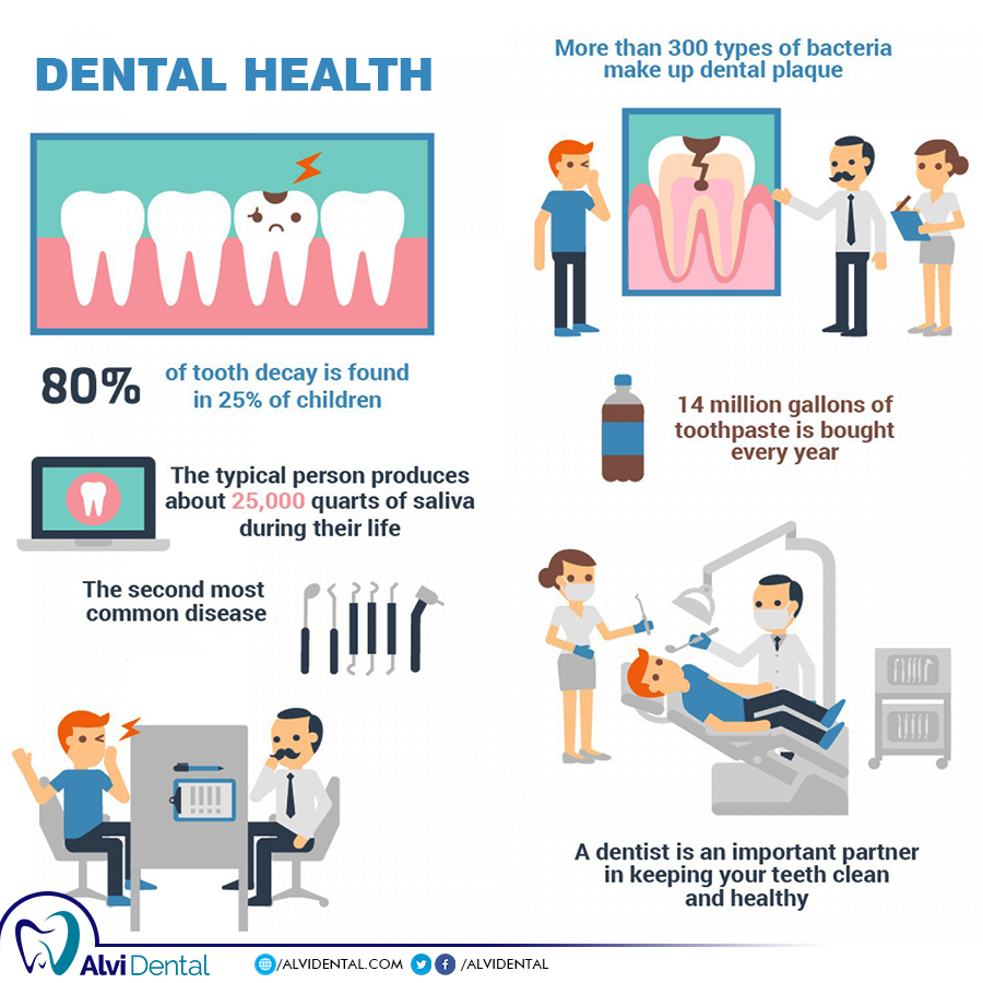 Interesting Information About your teeth.