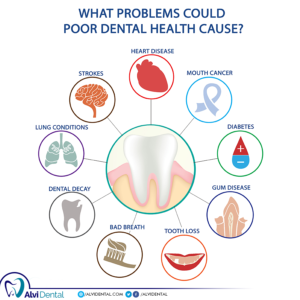 Problems with Poor Dental Health
